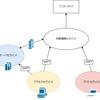 YAMAHA RTX1210 で作るゲストセグメント有り小規模ネットワーク