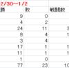 カマタ式ガブリエルフについて ROB環境初動編2/3