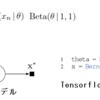 DeepLearning系の生成モデルのツールEdwardの論文を読む