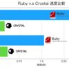 Rubyっぽいコードが爆速で動く!?CrystalとRubyを比較してみた