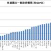 先進国の一般政府債務(対GDP比)