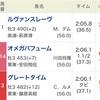 ◆予想結果◆第20回 ジャパンダートダービー Jpn1