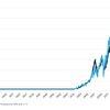 小型株指数のラッセル2000はS&P500に出遅れ、ラッセル2000構成銘柄の時価総額合計は、アップルとマイクロソフトの時価総額合計(約 250 兆円)とほぼ等しい