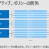 Azure のガバナンス機能を使ってクラウドネイティブガバナンスを実現 ~ 実践編その 1 ~