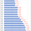 Changes in Population of Shiga Prefecture, 1920-2015