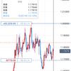 2020/10/20のポジション(EUR/USD)