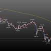 2020年1月第2週の米ドル見通しチャート分析|環境認識、FX初心者
