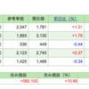 第10回 週間株成績報告