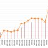 【高金利通貨・複利検討②】50万ではじめるペソ円スワップ+裁量複利投資(年利16.6%狙い)19週目 (5/15)。年利換算0%。