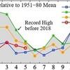 5月の世界平均気温、観測史上4位の高さも昨年並みの高さに迫る