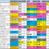 【オークス(優駿牝馬)2020】偏差値1位はデアリングタクト