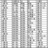 大相撲令和元年九州場所感想・令和2年初場所番付予想