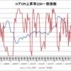 日本のコアCPI上昇率とDI一致指数(2006~2016年)