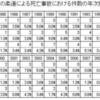 武道必修化初年度、…高校含め部活・授業の死亡事故ゼロか(内田良氏)