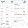 7つのReact Nativeオープンソースアプリ 比較表