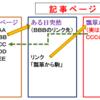 【Cocoonマニュアル】管理画面設定を攻略する~リンクを踏む前の自戒