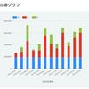PHPを用いて、MySQLのデータをGoogle Chart Toolsで描画してみました