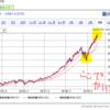 【株価上昇がとまらない!】MA(マスターカード)株を18株購入!!