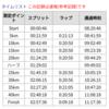 【レポ】静岡マラソン2019 その1