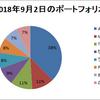 9/2のポートフォリオ(アメリカ株・バイオ株の躍進とセルシードの購入)