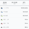 休日連バイク山29km/ラン5km