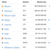 仮想通貨は何種類あるの?どれが人気あるの?を調べる方法