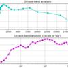 Python PyFilterBankで環境音をオクターブバンド分析