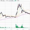 ラクオリア創薬への投資、半分諦めましたが、新興株への投資は続けていきます!