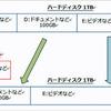 ハードディスクにあるシステムをSSDに移行する