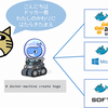 Docker on AzureでJavaEE実行環境を構築する手順