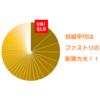 【インチキ!?】日経平均225銘柄の扱いは平等じゃないって本当?