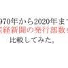 産経新聞の新聞発行部数推移を50年間分まとめてみた。【1970年〜2020年】