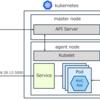 Azure Container Service の Kubernetes に ASP.NET Core アプリケーションをデプロイする