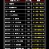 level.1112【ガチャ】神獣フェス3連+系統の王3連