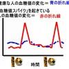 超簡単にすぐできる対策3つ!NHKスペシャル「血糖値スパイクが危ない」番組内容まとめと感想:糖尿病・心筋梗塞のトリガー・血糖値スパイクの危険度チェックと新対策は誰でもできるから安心【2016年10月8日放送分】