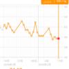 糖質制限ダイエット日記 2/11 59.7kg 前日比 +-0kg 正月比▲2.4kg