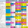 【ローズステークス2020】偏差値1位はリアアメリア