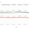 【投資運用実績】2018年1月27日実績 ( Wealth Navi / THEO(お金のデザイン) / ひふみ投信 / FOLIO )