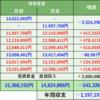 株式投資 月間振り返り:20年10月実績 -543,326円