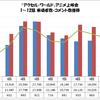 「アクセル・ワールド」アニメ上映会 1〜12話 来場者数・コメント数推移グラフ