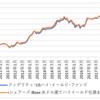 債券型投信の危機 / ETFとインデックスファンドで十分か