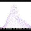 市販の触覚提示用振動モータの周波数特性の評価