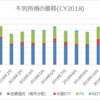 【資産運用】2018年12月の不労所得