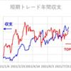 短期トレード結果_210813(金)