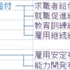 社労士試験 雇用保険の給付の体系図で全体把握