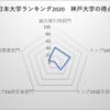 神戸大学 日本大学ランキング11位