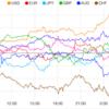 【株 FX】G20良好ムードで閉幕。米S&P500が過去最高値更新。