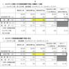 京進(4735)の多角化経営は上手くいっていないのだろうか。