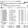 ★MotoGP2016サンマリノGP 決勝結果