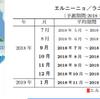 気象庁は9月10日にエルニーニョ監視速報を発表!秋以降はエルニーニョ現象の発生の可能性が高く、今年の冬は暖冬になる!?ただ関東では南岸低気圧で大雪になる傾向も!!